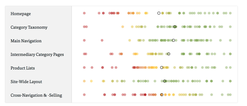 """Baymard.com: The dots are color-coded in accordance with their usability performance, with red dots indicating """"poor"""" usability, yellow representing """"acceptable,"""" and green """"good."""" The benchmark average is denoted with a back circle."""